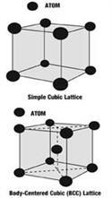 ساختار شبکهای توپر