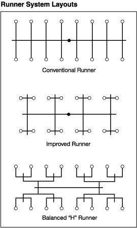 mold-design-runners02