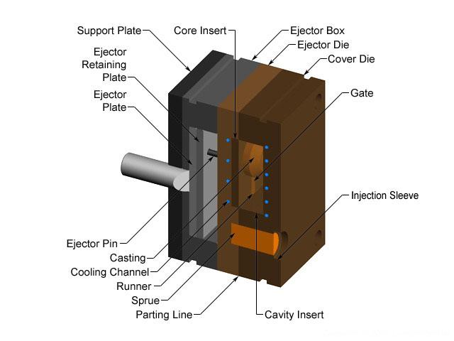 tooling-of-die-casting-die-casting-channels-die-casting-design-4