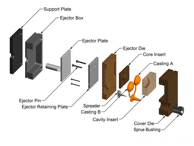 tooling-of-die-casting-die-casting-channels-die-casting-design-5